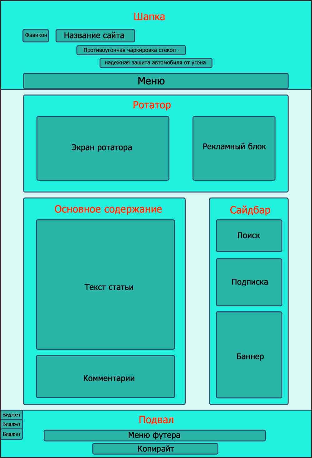 Стандарты при создании сайта основные работы по продвижению сайта
